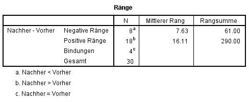 Abbildung 3: SPSS-Output – Ränge
