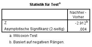 Abbildung 4: SPSS-Output – Teststatistik