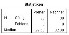 Abbildung 5: SPSS-Output – Deskriptive Statistiken der beiden Messzeitpunkte